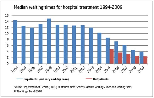 Uk Surgery Wait Times And How Private Hospitals And